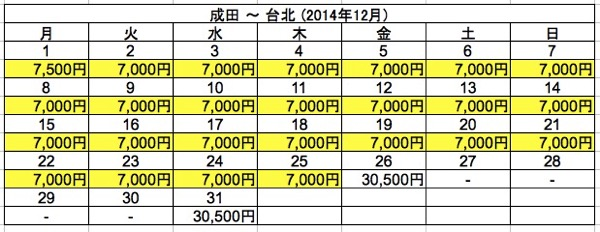 成田 ⇒ 台北 2014年12月