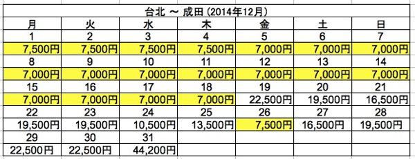 台北 ⇒ 成田 2014年12月
