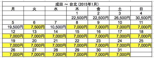 成田 ⇒ 台北 2015年1月