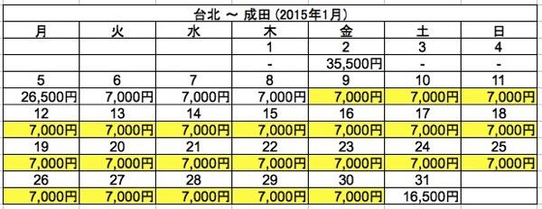 台北 ⇒ 成田 2015年1月