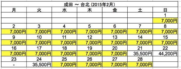 成田 ⇒ 台北 2015年2月