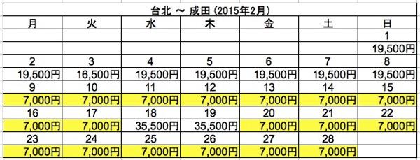 台北 ⇒ 成田 2015年2月