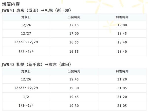 バニラエア、年末年始の東京(成田) 〜 札幌線に臨時便を運行、片道4,800円より販売!