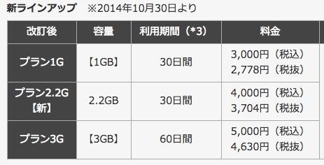 So-net Prepaid LTE SIM、価格据置で容量を最大10倍に増加 – Amazon限定で3,200円で2GBのSIMを販売