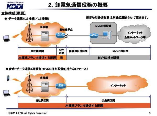 2卸電気通信役務の概要