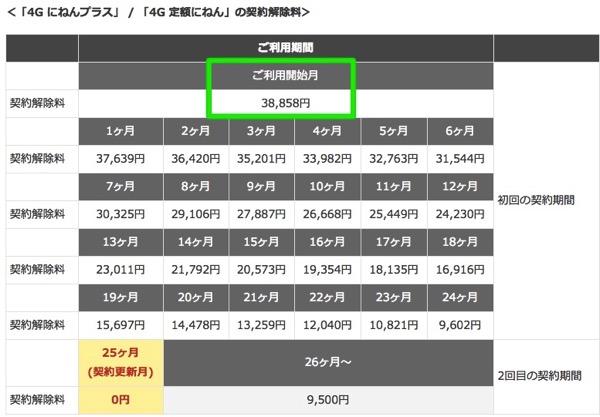 So-net、モバイルWi-Fiルータ『305ZT』が本体代一括0円、月額3,176円になるキャンペーン – 解除料は最大約39,000円
