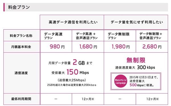 料金プラン サービス UQ mobile