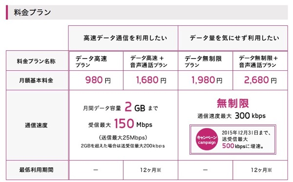 KDDI系のMVNOサービス『UQ mobile』が12月18日より提供開始 – 2GBで月額980円(税別)や容量無制限プランも