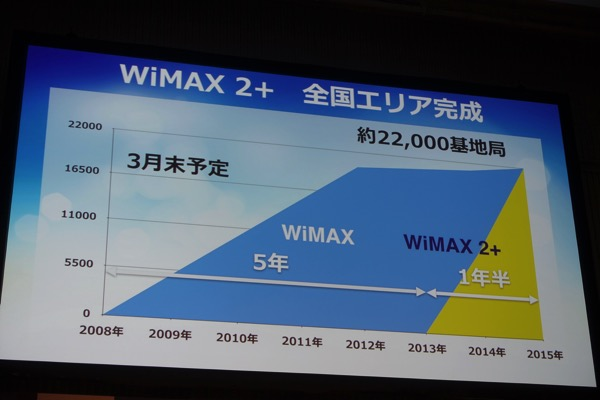 WiMAX 2+のエリア展開