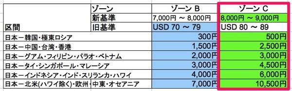 JAL、燃油サーチャージの基準を『円建て』に変更することで値下げ幅を縮小 – 2015年4月分より