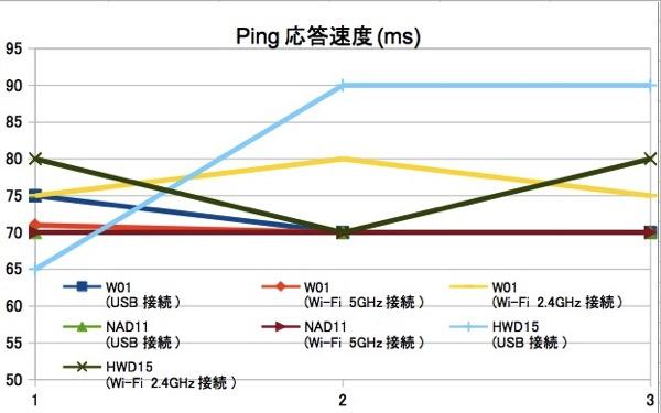 W01、NAD11、HWD15の3機種を使ってスピードテスト – USB接続時はW01が下り最速に
