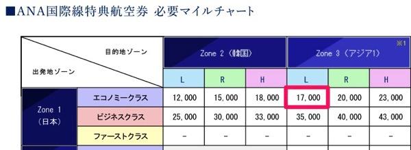 ANA国際線特典航空券 必要マイルチャート