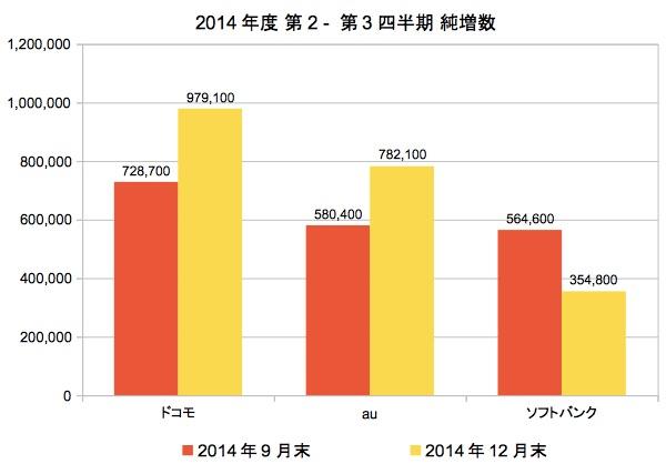 2014年の純増数年間No.1はドコモ、最下位はソフトバンクに