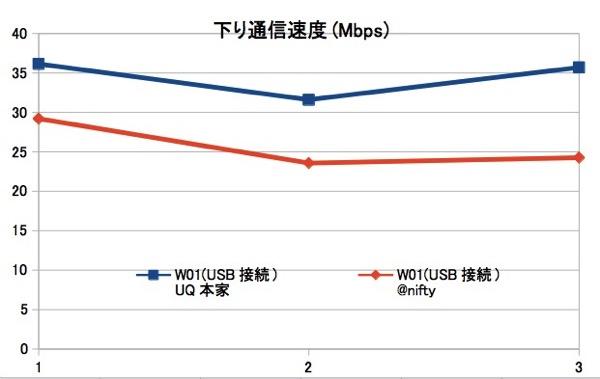 UQ本家と@nifty WiMAXでスピードテスト