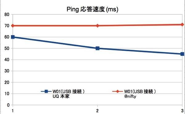 UQ本家と@nifty WiMAXのスピードテスト