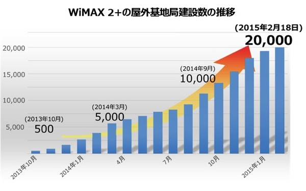 WiMAX 2+の屋外基地局が20,000局を突破、エリアは3月末までにWiMAXと同等に拡大予定