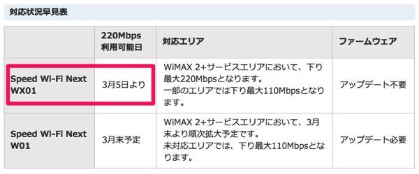 下り最大220Mbps対応機器と対応エリアについて|UQ WiMAX|超高速モバイルインターネットWiMAX2