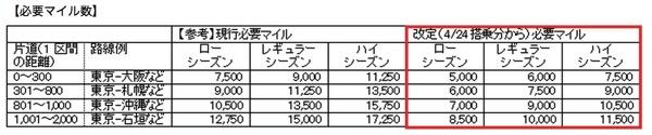 ANA、国内線の特典航空券の必要マイル数を最低7,500 → 5,000マイルに引き下げ 4月24日搭乗分より