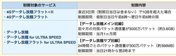 SBM『直近3日間で1GB』の速度制限撤廃は303ZTも対象、ワイモバイル305ZTは引き続き制限対象