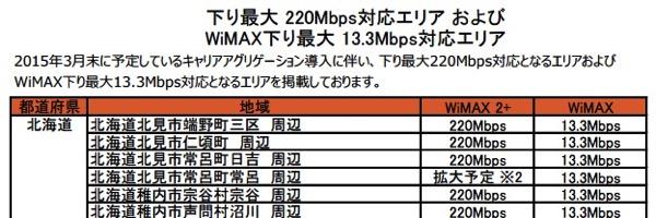 W01、キャリアアグリゲーション対応のソフトウェア更新で下り最大220Mbps対応に