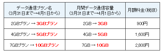 NifMo、ZenFone 5同時購入でもれなく10,000円キャッシュバック、月額900円は3GBに容量増 – 抽選で端末代&通信料12カ月分が毎日1名無料に