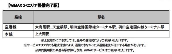UQ、京急線全線のWiMAX 2+エリア整備を完了!羽田空港国内線、国際線ターミナル駅でも利用可能に