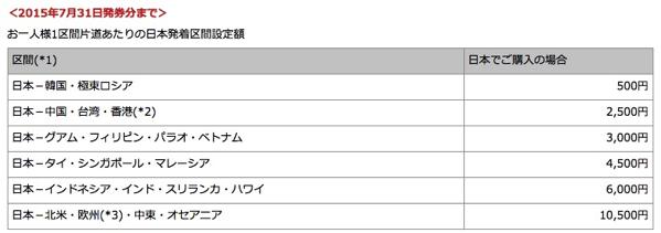 JAL、2015年6月1日 〜 7月末発券分の燃油サーチャージは据置