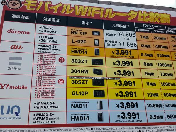 305ZTは「3日で1GB制限なし」とされていた