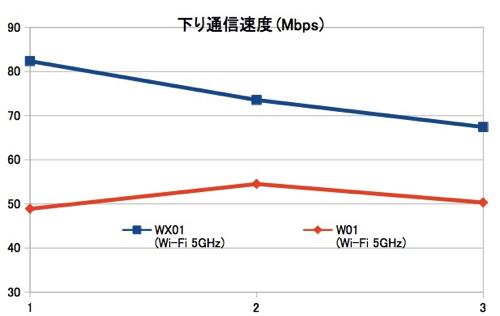 WX01とW01のスピードテスト