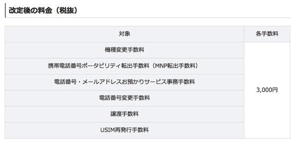 ソフトバンクモバイル、機種変更、MNP転出、SIM再発行の手数料を3,000円(税別)に値上げ