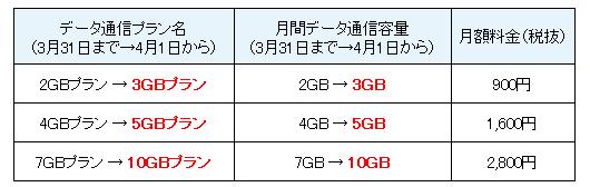 NifMo:データ容量を増量