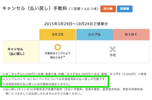 台湾:国際線出発時の空港サービス使用料が300 → 500台湾ドルへ値上げ、5月1日以降発券分より