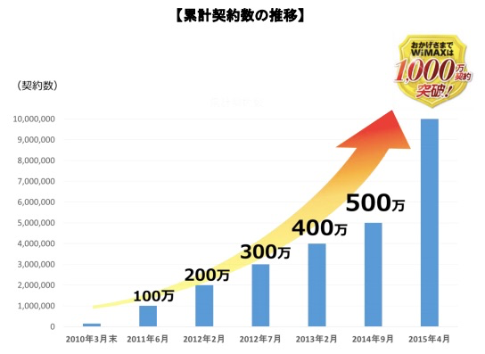 UQ、WiMAX/WiMAX 2+の累計契約件数が1,000万件を突破 –  昨年9月の500万件から大幅増