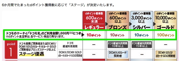 【dカード/dカードGOLD】ドコモの携帯電話料金支払はポイント付与の対象外に注意