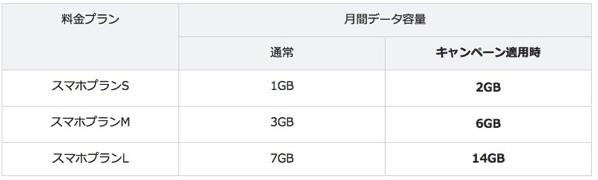 Y!mobile、サービス開始1周年記念でMNP契約時の通信量を倍増 – Nexus 5なら月額2,570円で音声準定額、データ通信6GB