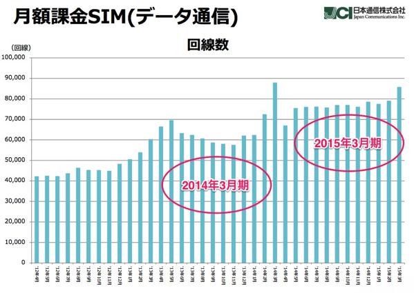 MM総研、MVNO市場調査を発表「格安SIM」は一年間で88.4%増加 – 日本通信は純減を記録
