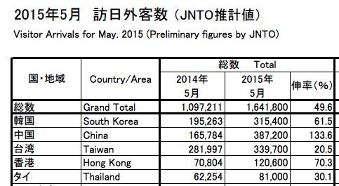 2015年5月の訪日外国人数は164万人 – 12カ月続けば年間2,000万人ペース