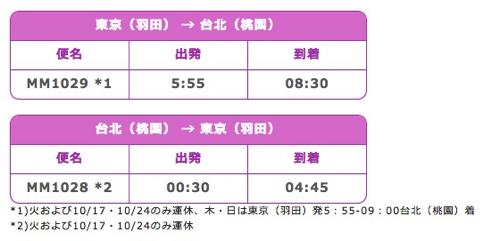 Peach:羽田 〜 桃園のフライトスケジュール