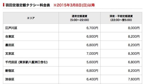 羽田空港定額タクシーの料金(一部)
