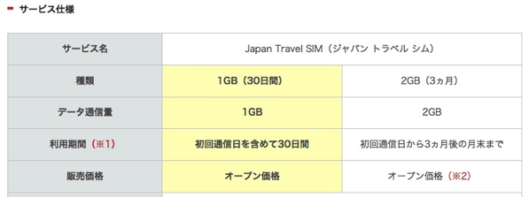 Japan Travel SIMに1GB/30日版が登場