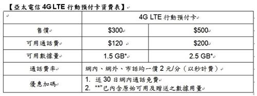 台湾の亞太電信、4G LTE対応プリペイドSIMカードを販売開始 – 300台湾ドルでデータ通信1.5GBなど