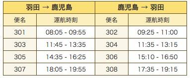 羽田 - 鹿児島線のスケジュール