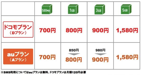 mineoキャンペーンをフル活用する方法まとめ – 既存ユーザも3GBプランが月額無料
