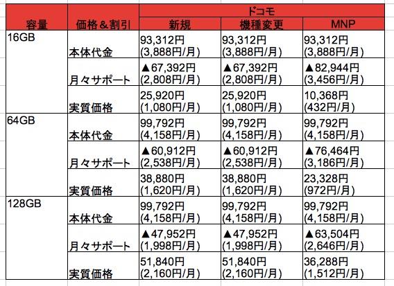 ドコモ版iPhone 6s、新規/機種変更/MNP契約時の価格&キャンペーン解説 – MNP向けキャンペーンでは総額約40,000円割引も