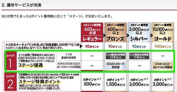 ドコモでiPhone 6s/6s Plusを使うなら、月額料金10%ポイント還元のDCMX GOLDカードがおすすめ