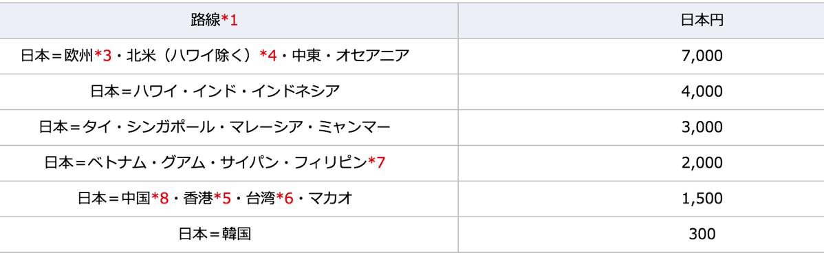 ANA、12月より燃油サーチャージを値下げ – 欧米線では往復7,000円値下がり