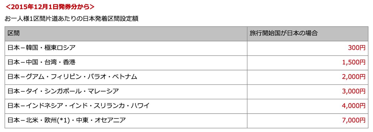 JAL、燃油サーチャージを値下げ – 2015年12月1日発券分より