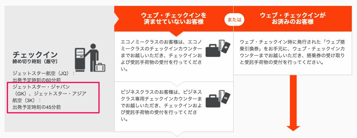 ジェットスター・ジャパン:国際線のチェックイン締切は出発予定時刻45分前
