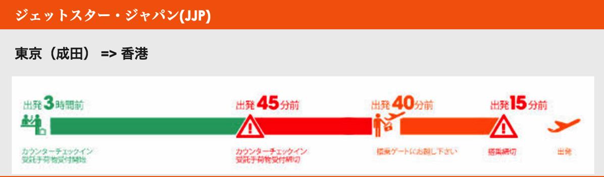 ジェットスター・ジャパン:成田 → 香港便の例