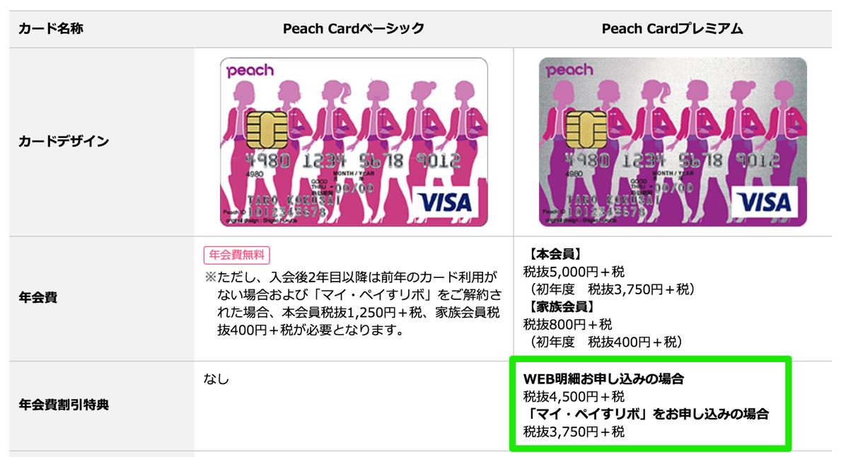 Peach Cardプレミアムの割引特典